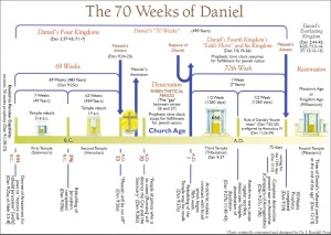 70 Weeks of Daniel